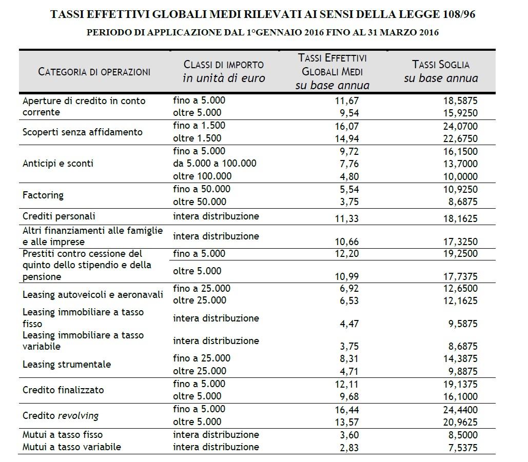 src=https://www.imperatoreconsulting.eu/public/files/tabella_anatocismo.jpg